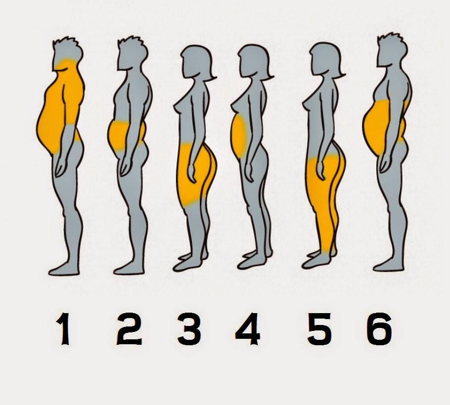 Esta es tu grasa y así la puedes eliminar