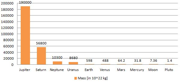 Mass of solar system objects and planets compared visually in a graph