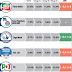 Intenzioni di voto Datamedia: le promesse sulle tasse non giovano a Renzi