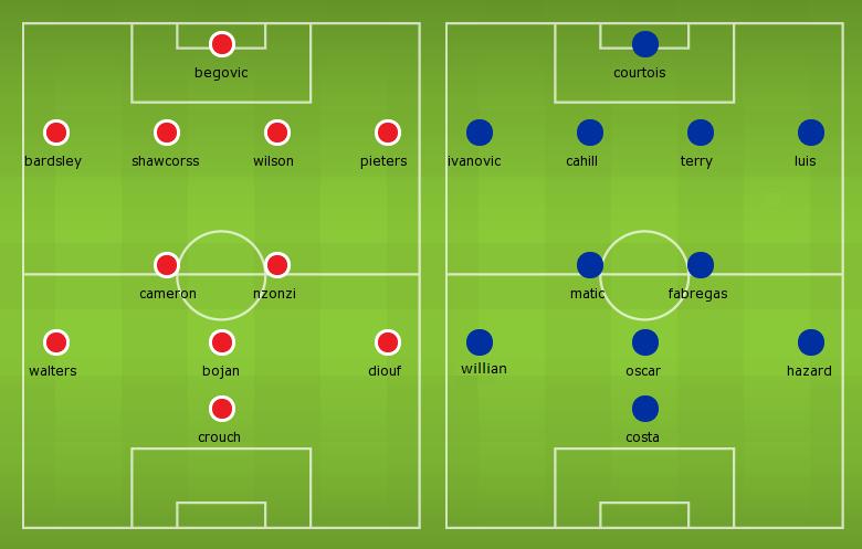 Possible Line-ups Stoke City vs Chelsea
