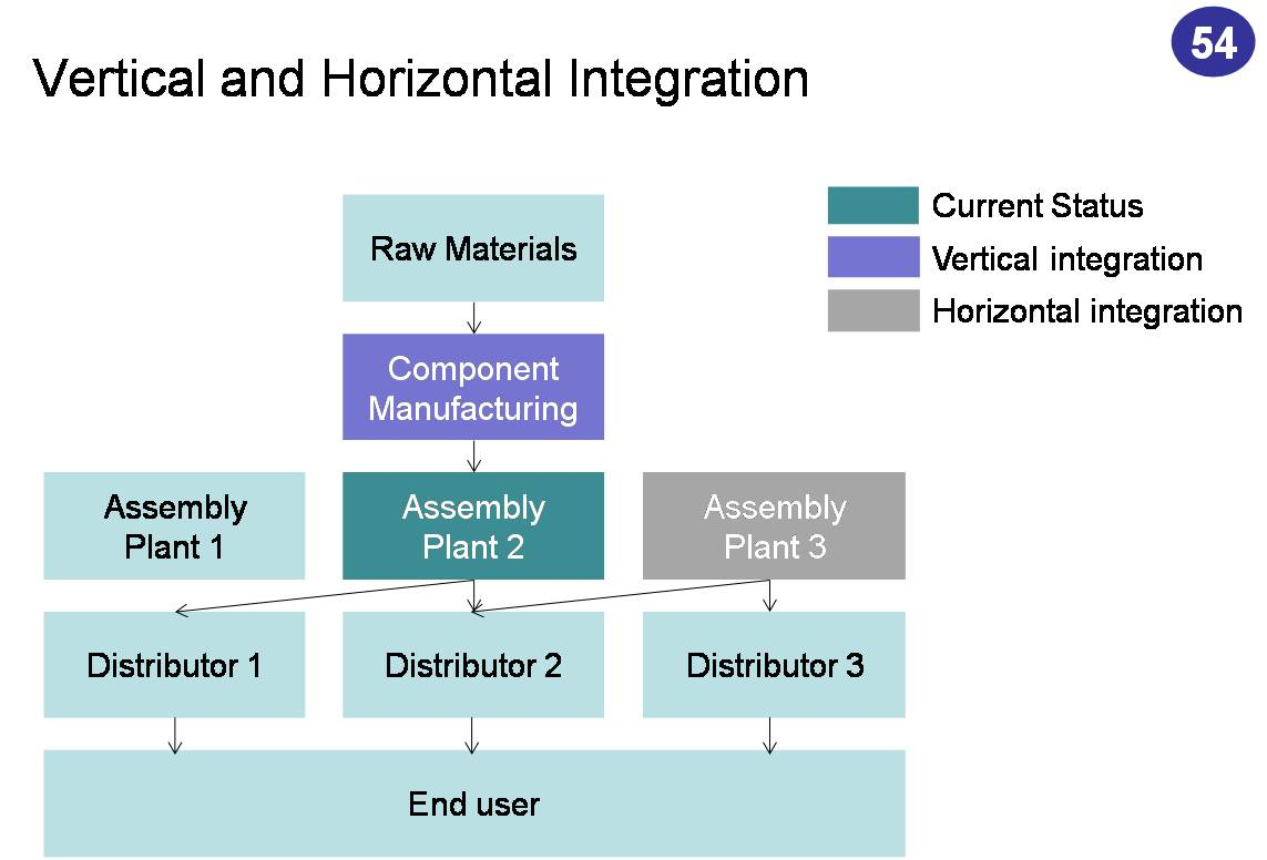 What is the difference between horizontal integration and vertical integration?