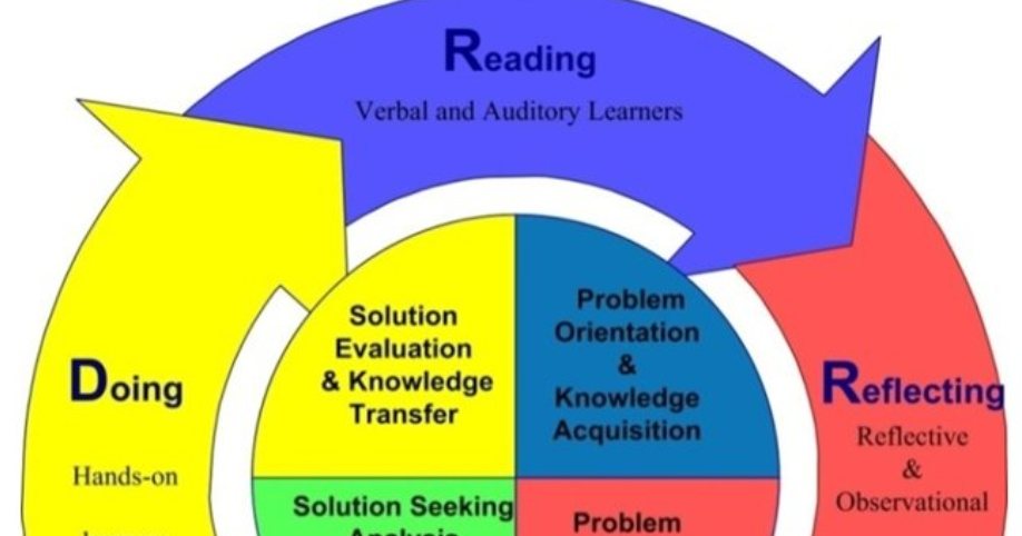 r2d2 model for instructional design