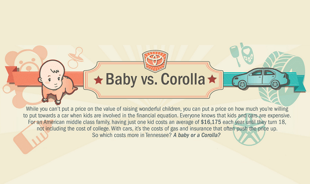 Baby vs. Corolla: Which Costs More?