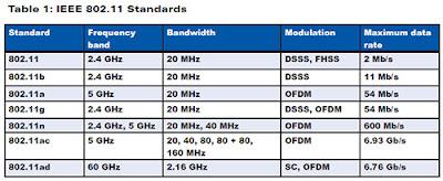 IEEE 802.11 standard of a WAP