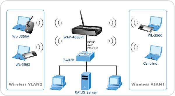 Redes informaticas las redes inform ticas de ordenadores for Red de una oficina