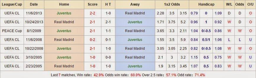 Kèo thơm cá cược Juventus vs Real Madrid