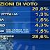TG3 i dati del sondaggio elettorale appena diffuso