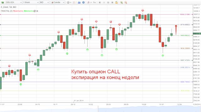 Бинарные опционы стратегия треугольник