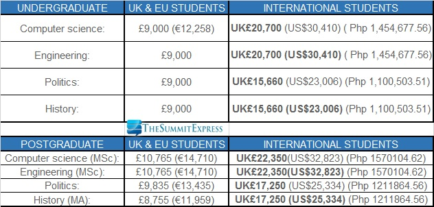 Finance list of all the universities in the uk