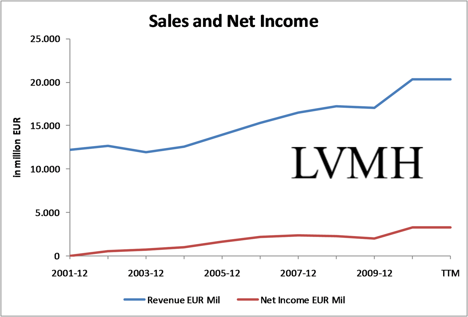 lvmh pricing strategy Therefore, this article addresses the history of lvmh and louis vuitton, the structure of the 4 p's of marketing, and the analysis of the key marketing strategies of louis vuitton this project is a part of the pre-sessional course.
