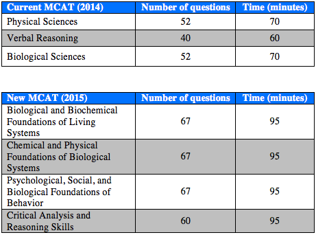 is there an essay section on the mcat