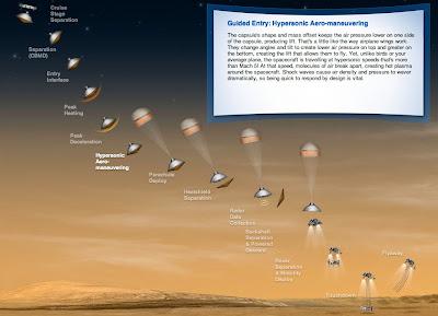 Curiosity Rover Steps