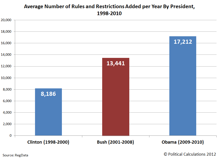 Average Number of Rules and Restrictions Added per Year By President, 1998-2010