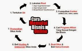 Pengenalan | Bisnis Online | Pemula