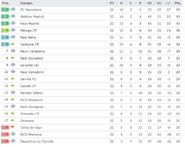 Tabla De Posiciones Liga Bbva 2014 2015 | newhairstylesformen2014.com
