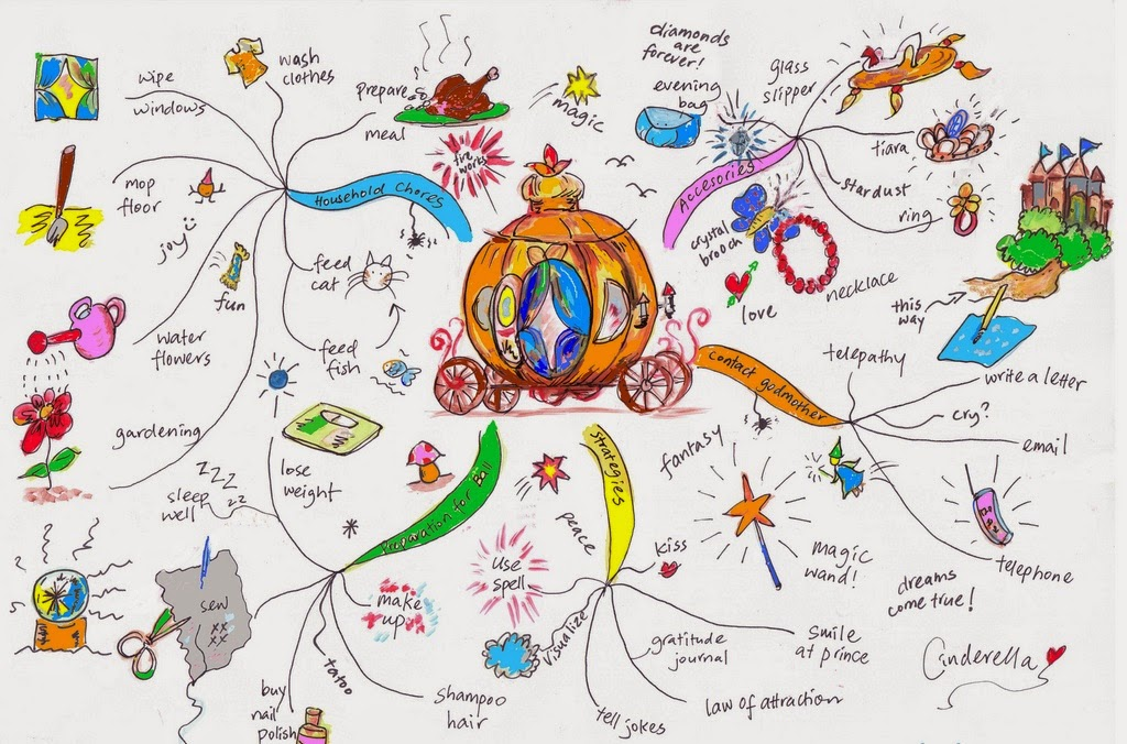Apa itu Mind Mapping? - Mudah | Tips Baru Mestiqui.Com