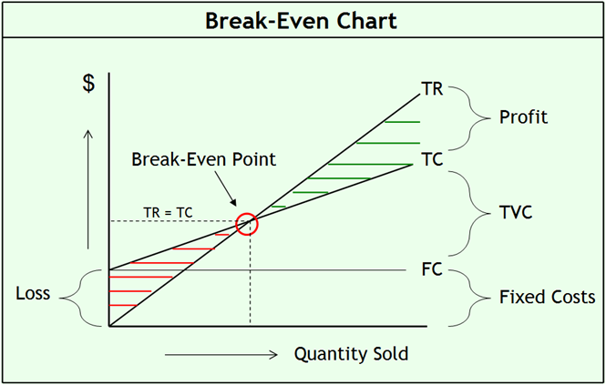 cvp and break even analysis Break even analysis is a special application of cost-volume-profit analysis you look for the volume or sales dollar figure at which contribution is enough to pay fixed expenses and leave nothing left for profit.