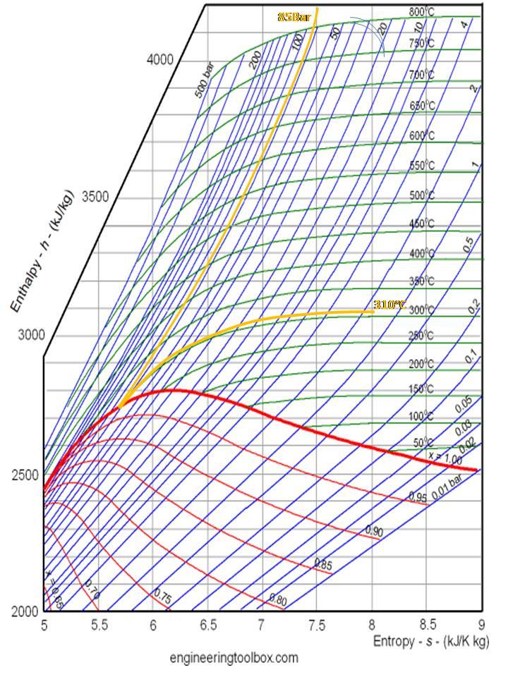 Inside Power Station  Mollier Chart