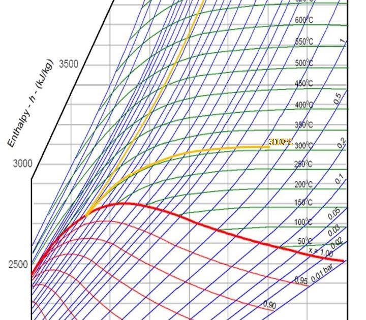 Vacuum Mollier Diagram Product Wiring Diagrams