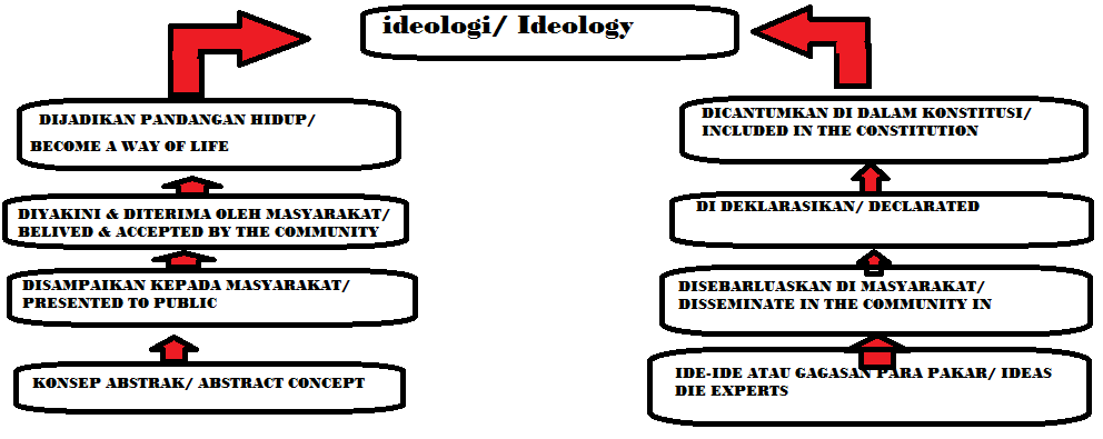 III) Prosesterbentuknya ideologi