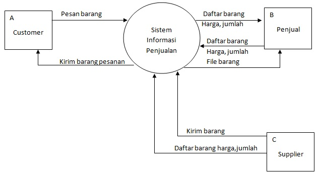 Blogs is my life januari 2012 sistem informasi penjualan barang diagram konteks ccuart Image collections
