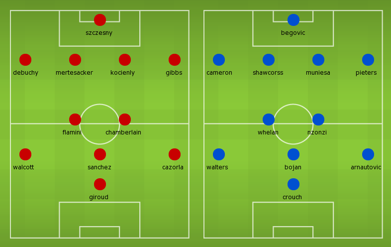 Possible Line-ups Arsenal vs Stoke City