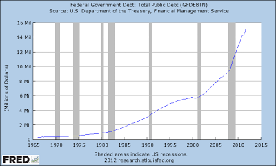 Fed Liquidity Pumping Even Masks Debt - national debt chart