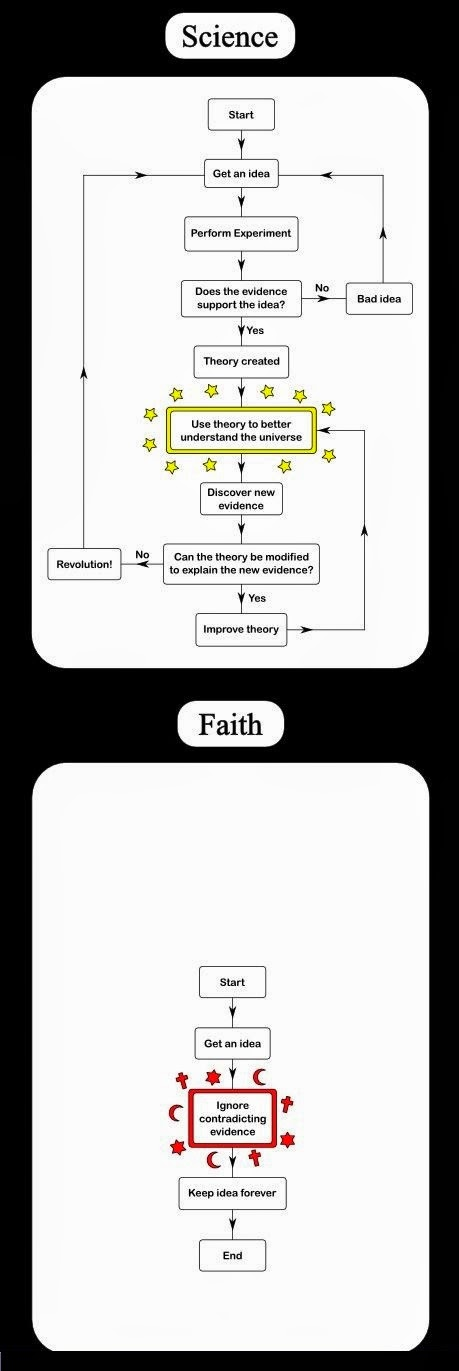 Science VS Faith