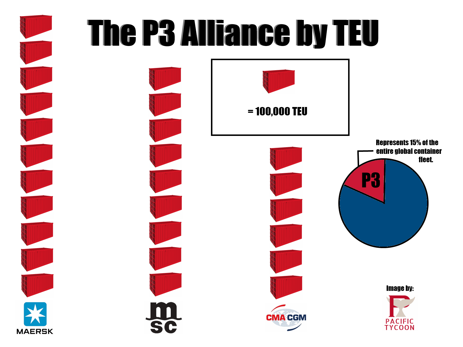 the p3 alliance by teu