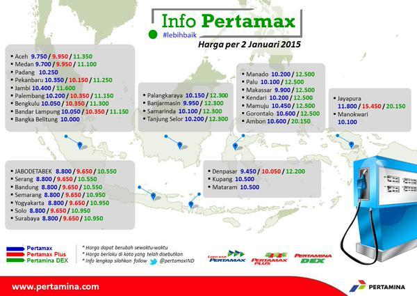 Daftar harga BBM Pertamax,Pertamax Plus dan Pertamina Dex di seluruh Indonesia per 2 Januari 2015