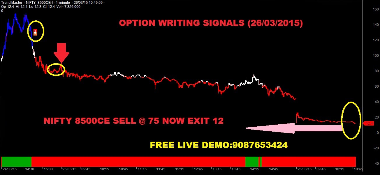 Nifty option trading methods