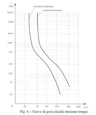 grafico tensione-tempo