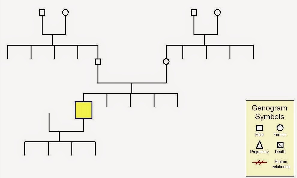 Example+Genogram+Template Example of a Genogram template from: