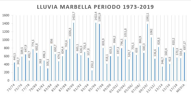 -----Gráfica lluvia Marbella 1973-2019