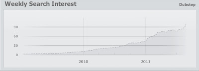 Dubstep search trend