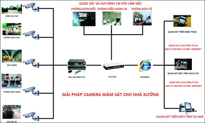 lắp camera hikvision, camera dahua ở tp vinh nghệ an hà tĩnh