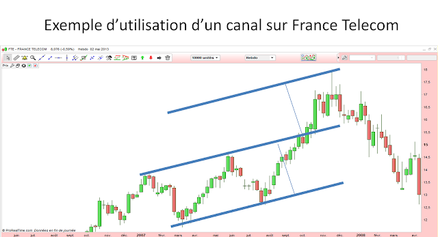 analyse technique objectifs canal