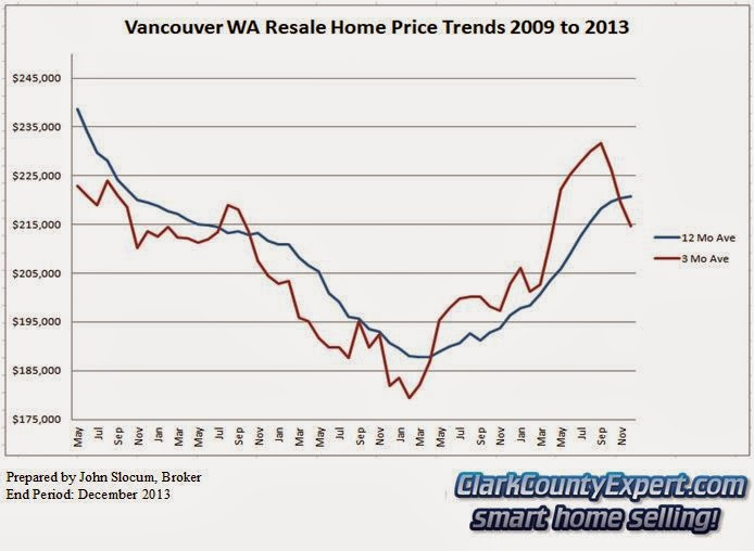 Vancouver WA Home Sales 2013 - Average Sales Price Trends