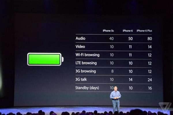 فرق البطارية بين الايفون 5S وايفون 6 وايفون 6 بلس