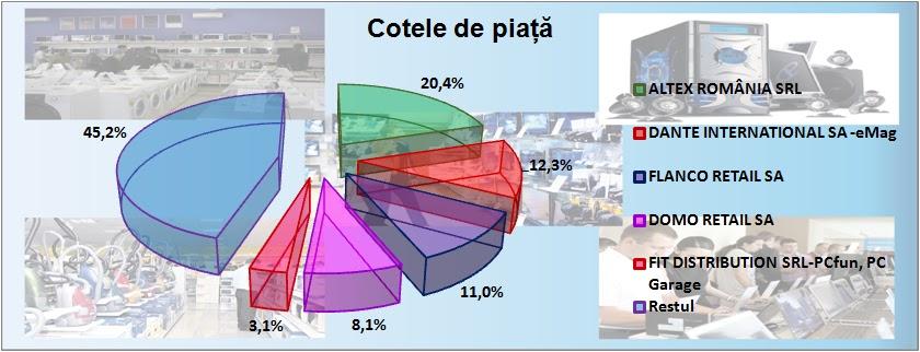 Top retaileri electrocasnice