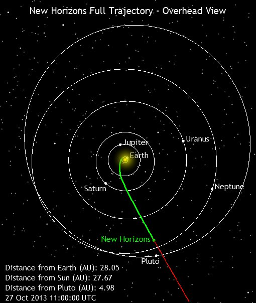 "This image shows New Horizons' current position along its full planned trajectory. The green segment of the line shows where New Horizons has traveled since launch; the red indicates the spacecraft's future path. Positions of stars with magnitude 12 or brighter are shown from this perspective, which is above the Sun and ""north"" of Earth's orbit. Credit: pluto.jhuapl.edu"