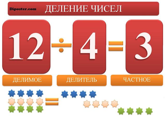 Делимое, делитель, частное - наглядное пособие для начальных классов по математике.
