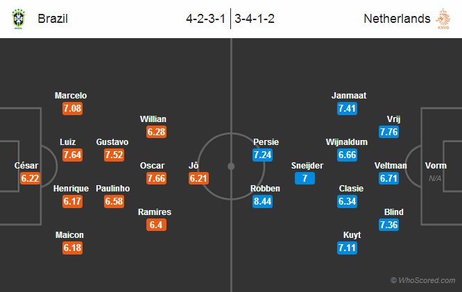 Possible Lineups: Brazil vs Netherlands