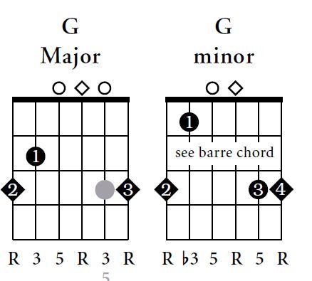 Beginners Guitar Chords - Guitar Music Chords