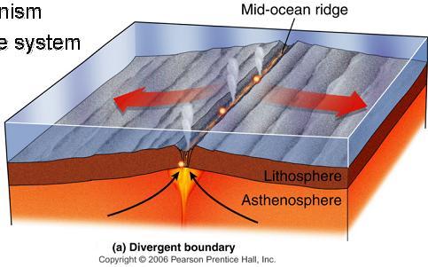 super duper tectonics : divergent boundary diagram - findchart.co