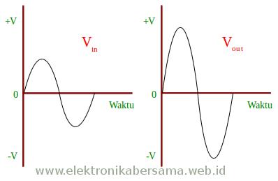 sinyal_Vin_dan_Vout