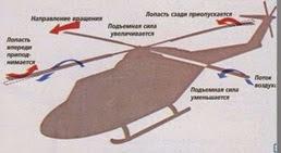 По правому борту этого вертолета поток воздуха, огибающего лопасти, усиливается благодаря движению вперед, а по противоположному - ослабевает. Лопасти изгибаются, препятствуя неравномерному распределению подъемной силы.