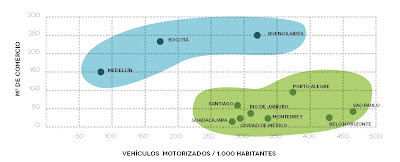Parking minimums in Latin America