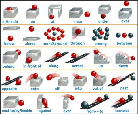 英語 前置詞 イメージ図