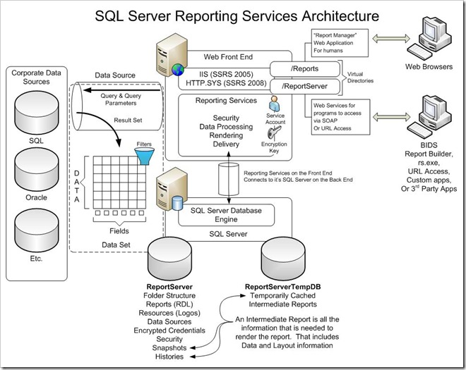 sccm 2012 architecture diagram  sccm  free engine image